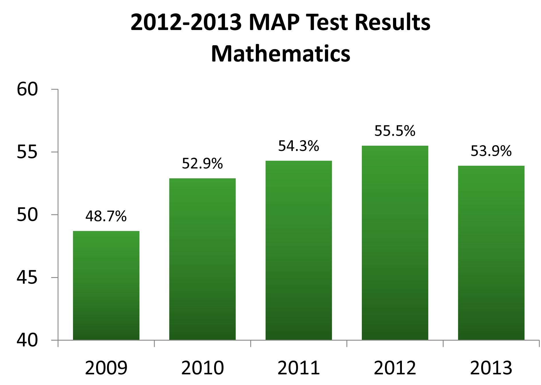 2012-2013 MAP Test Results - Mathematics
