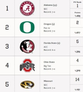 Mizzou jumped from 14th to 5th in this week's AP Poll
