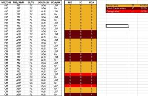 SEC tiebreaker scenarios