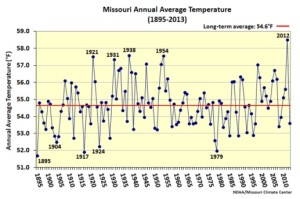 This graphic illustrates the average annual temperature in Missouri from 1895 through 2013.