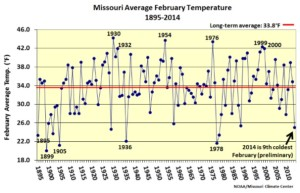 This graphic, courtesy of the Missouri Climate Center, shows the average temperature for Missouri in February going back to 1895.