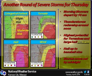 This graphic from the National Weather Service in Pleasant Hill illustrates the threats of severe weather today.