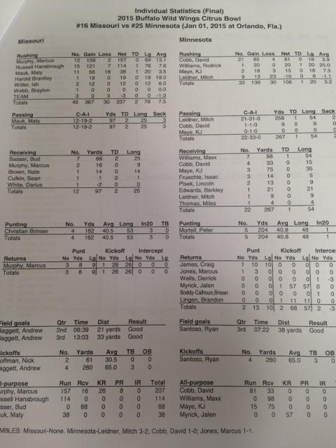 Individual final stats