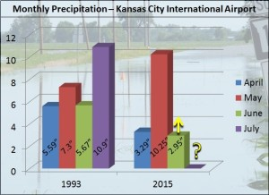 The National Weather Service in Kansas City created this graph comparing precipitation this year to that of the flood year of 1993.  (courtesy; National Weather Service)