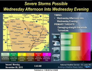 This graphic from the National Weather Service illustrates the threat of severe weather for Wednesday, 11/11/2015.