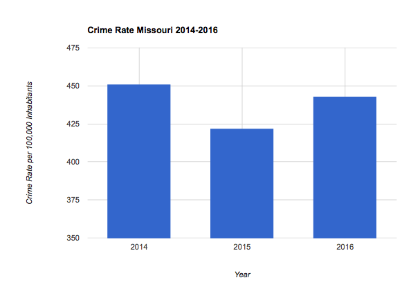 Missouri Crime Rate