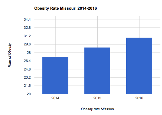 Missouri Obesity Rate