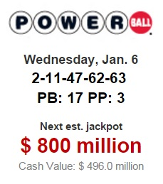 No one hit the jackpot in Wednesday night's drawing, and since then the Powerball jackpot has grown to $800-million dollars with a $496-million dollar cash value.