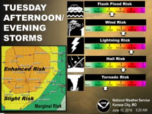 This graphic from the National Weather Service shows where the greatest threat of severe weather is predicted to be on Tuesday, and what threats are predicted.