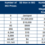 Two $1 million lottery tickets sold in Missouri